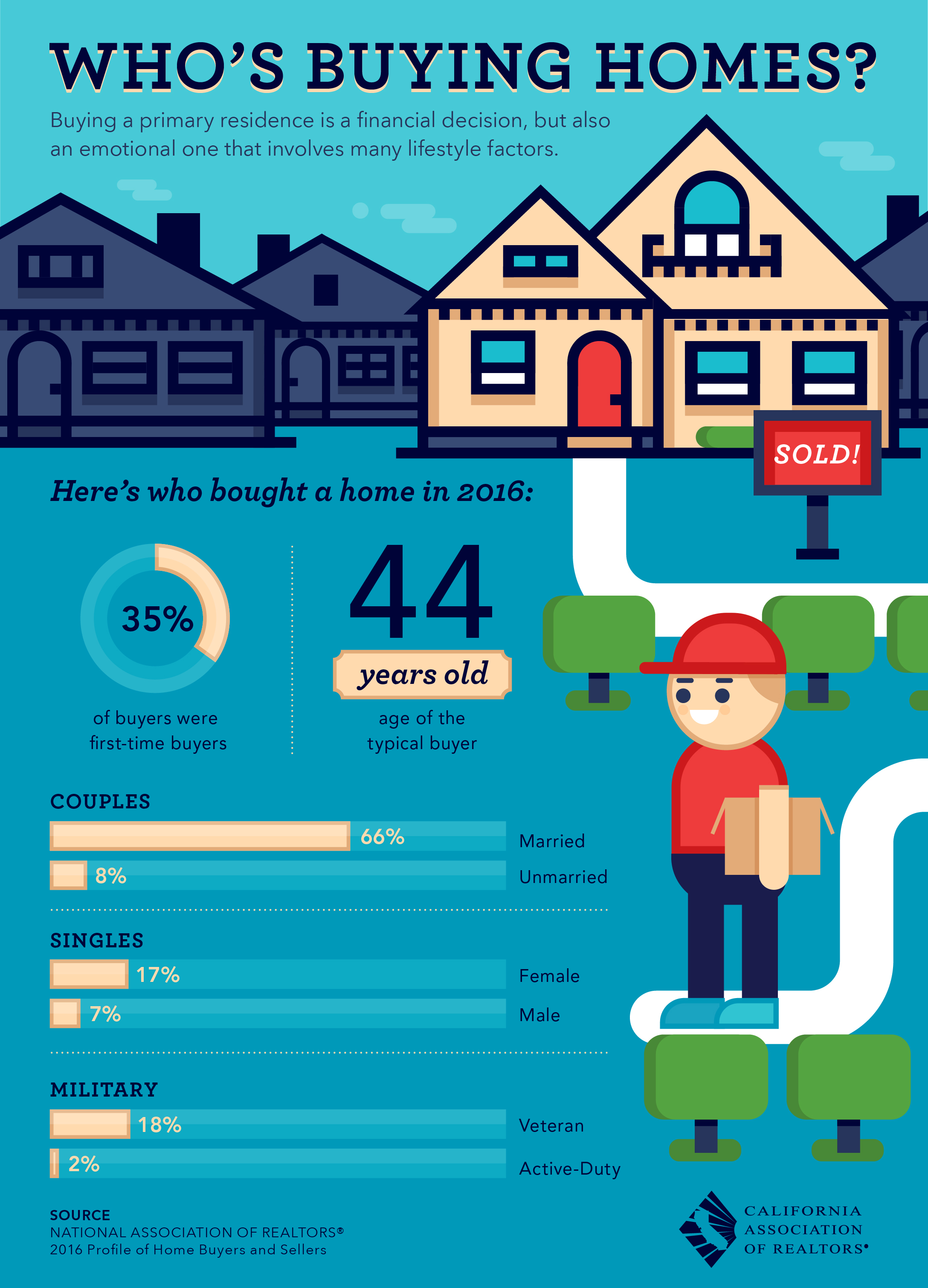 Statistics of who buys homes