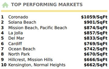 Top Performing San Diego Real Estate Markets 2019 July