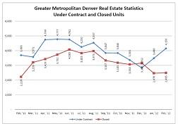 Downtown Denver Real Estate - Market Happenings