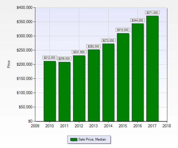 Combined Median Sale Price, Denver Area, 2010-2017. Source: REcolorado