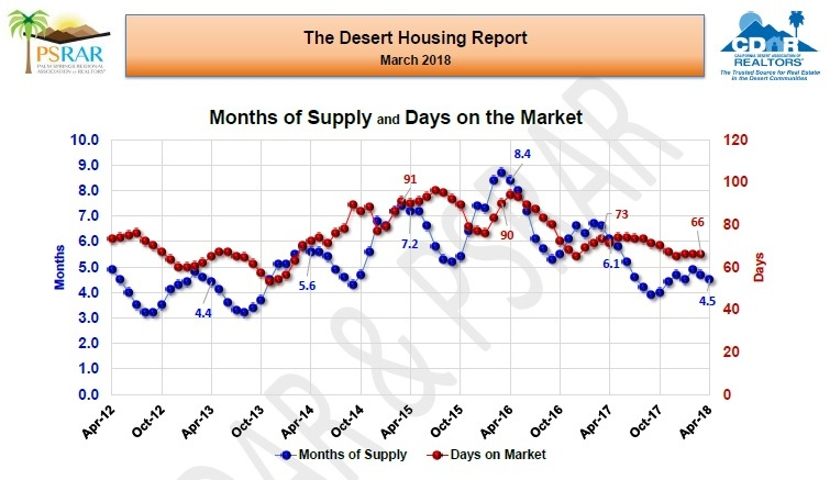 Desert-DreamHomes com Real Estate News