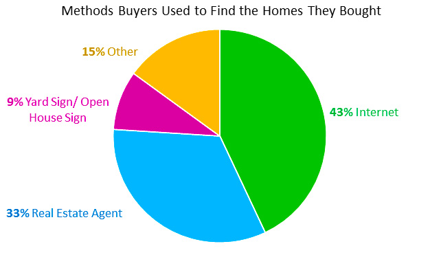 buyers come from