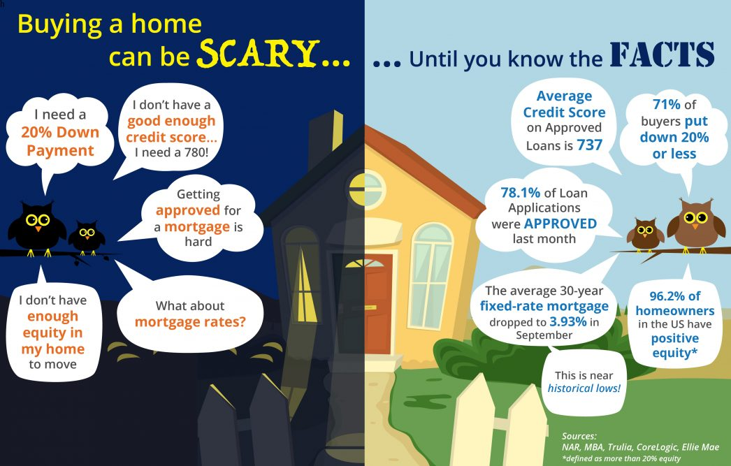 buying a home, know the facts