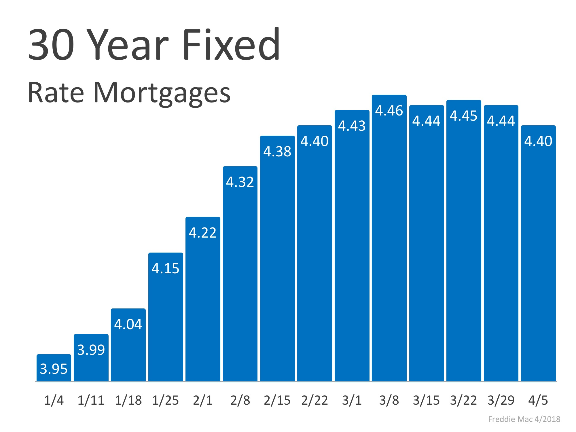First Time Home Buyers, For Buyers, For Sellers, Interest Rates, Move-Up Buyers