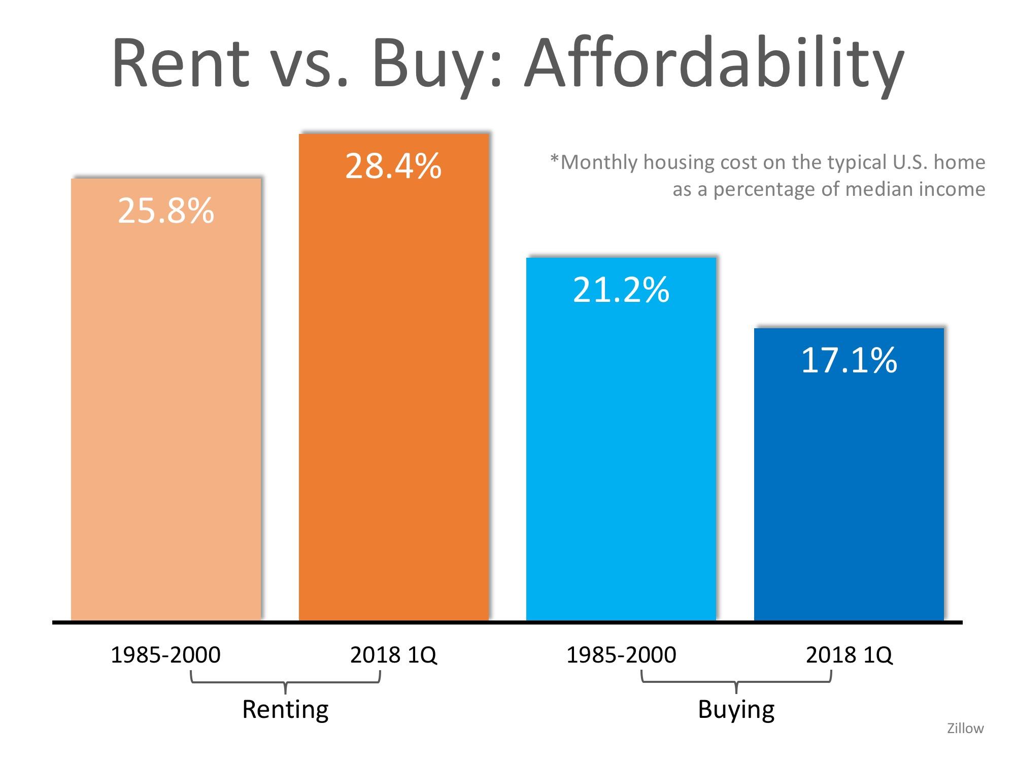 Rent vs. Buy: Affordability