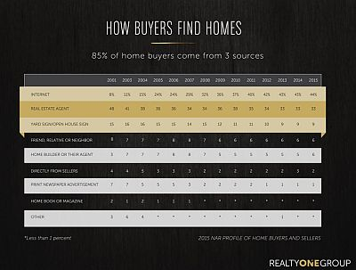 Where do real estate buyers come from?