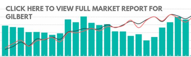 Gilbert Market Report