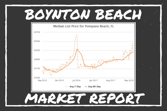 Boynton Beach Market Report