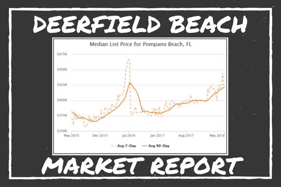 Deerfield Beach Market Report