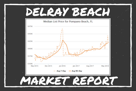Delray Beach Market Report