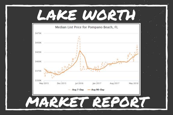 Lake Worth Market Report