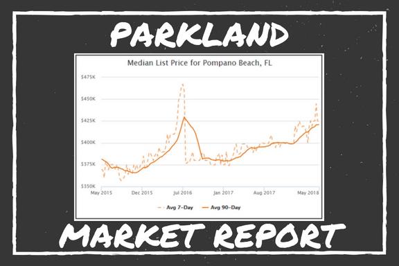Parkland Market Report