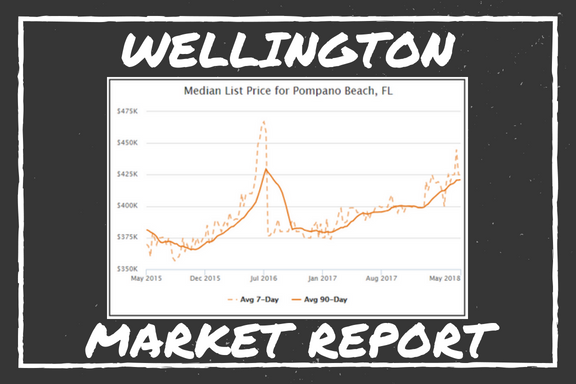 Wellington Market Report