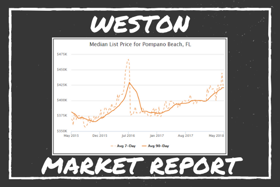 Weston Market Report