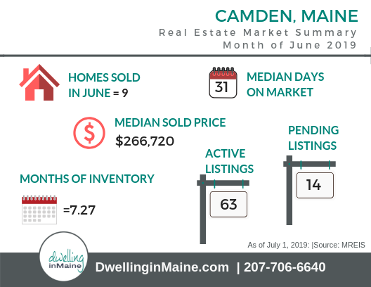 Camden Maine: June 2019 Market Summary