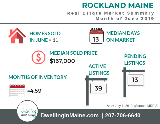 Rockland Maine June 2019 Market Summary