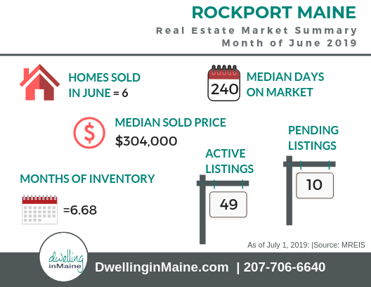 ROCKPORT MAINE MARKET SUMMARY JUNE 2019