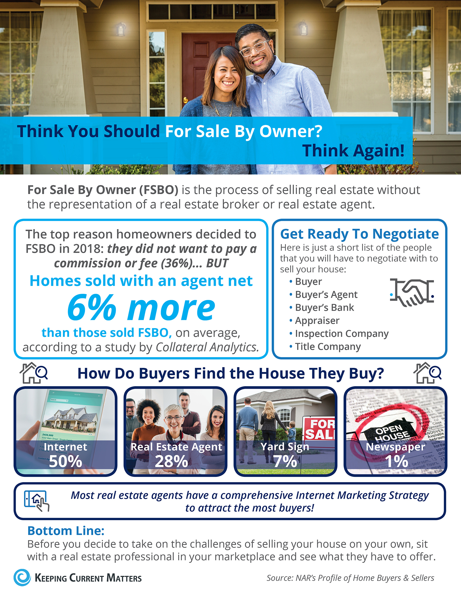 Infographic For Sale By Owner