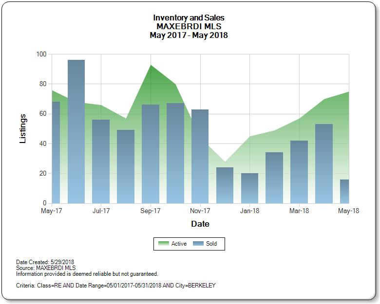Berkeley_CA_2017-2018_Inventory_and_Sales