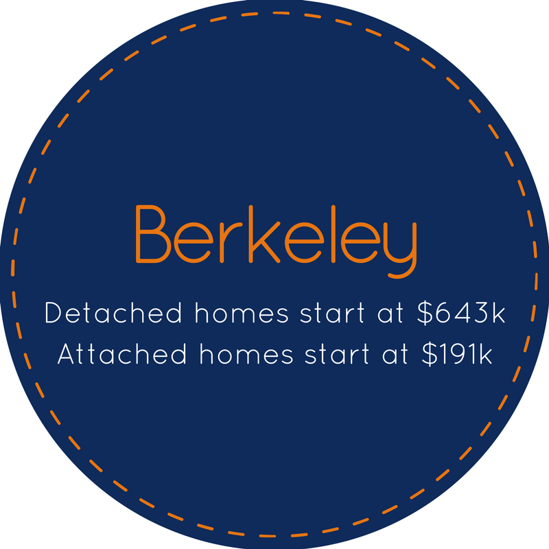 Neighborhood specific homes for sale in Berkeley CA