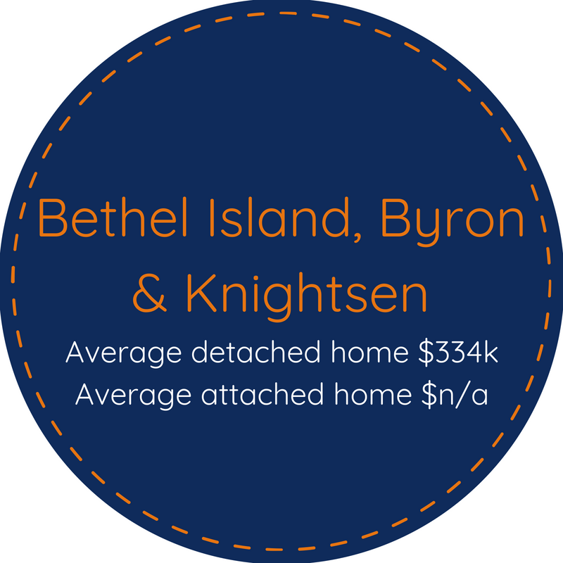 Homes for sale in Bethel Island Byron Knightsen CA