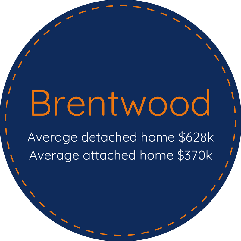 Homes for sale in Brentwood CA