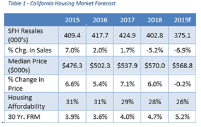 California 2019 Real Estate Market Outlook