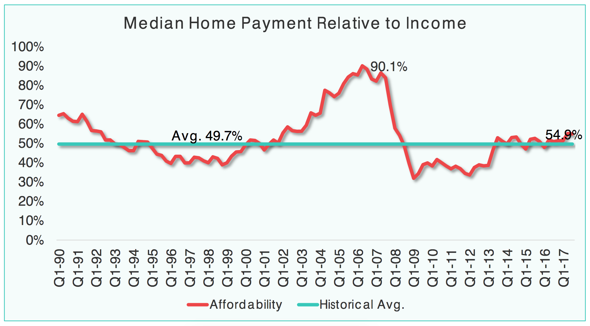 California Median Home Payment Relative to Income