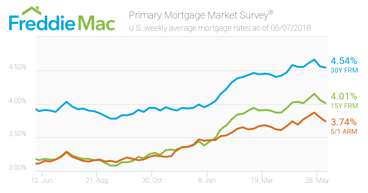 Mortgage Rates: Week ending June 7, 2018