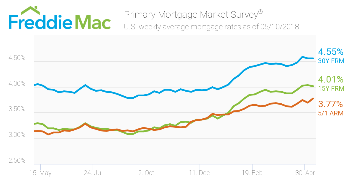 Mortgage Rates: Week ending March 3, 2018