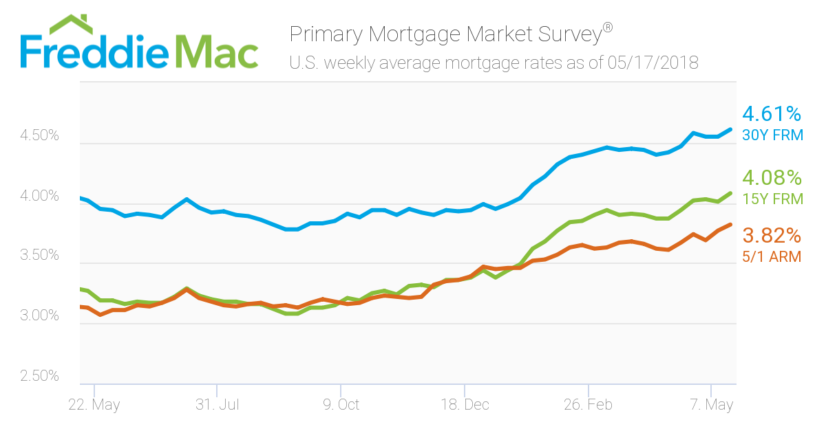 Mortgage Rates: Week ending May 17, 2018