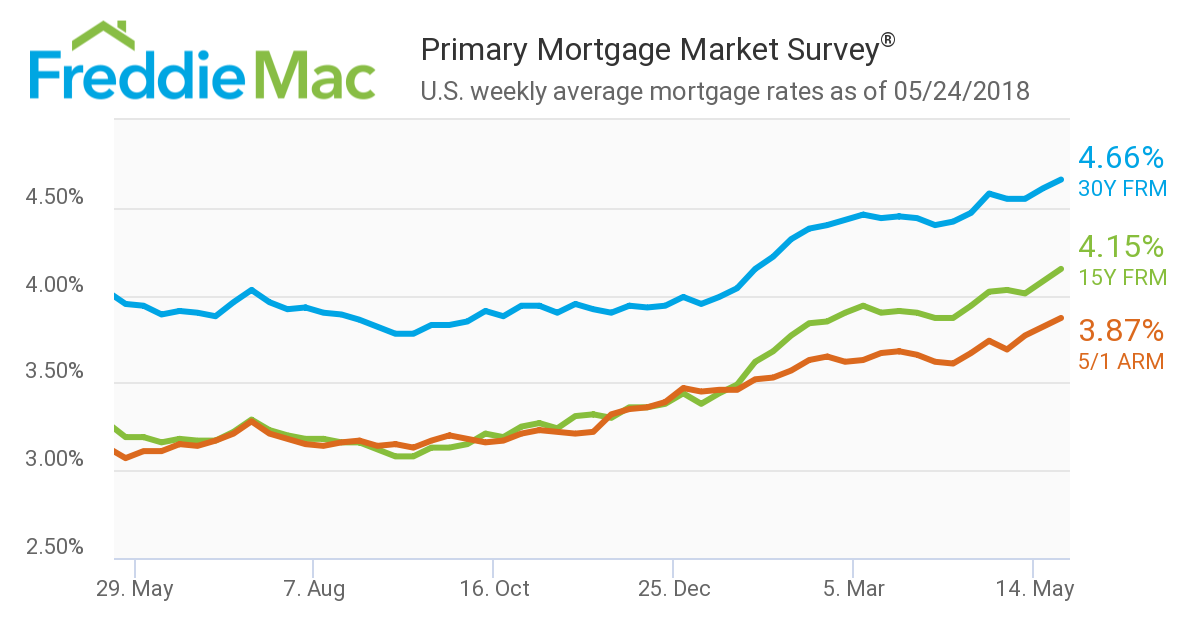 Mortgage Rates: Week ending May 24, 2018