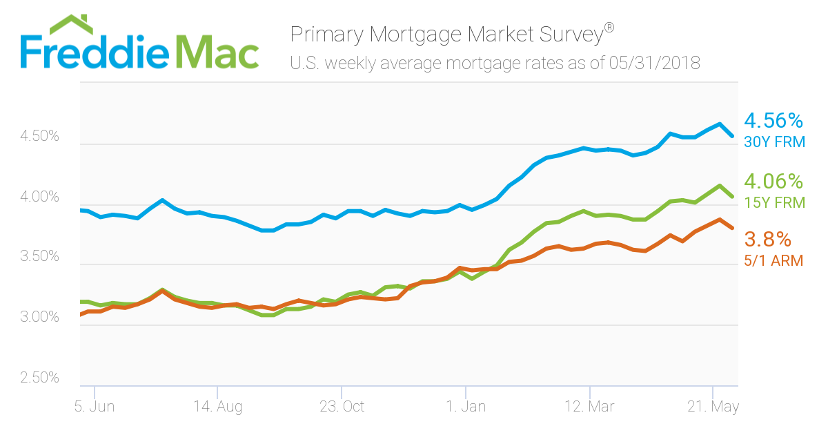 Mortgage Rates: Week ending May 31, 2018
