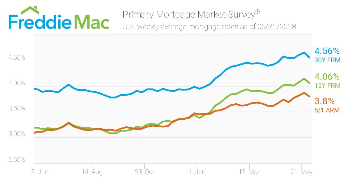 Mortgage Rates: Week ending May 31, 2018