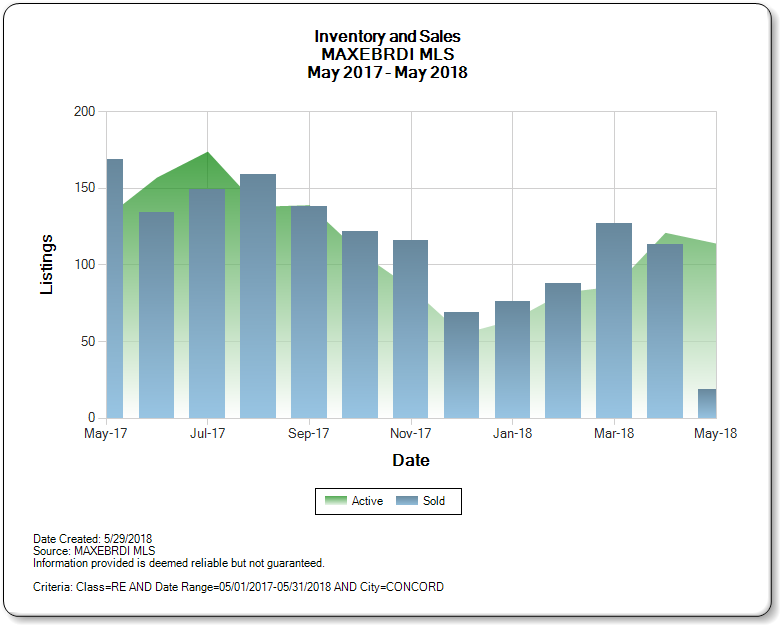 Concord_CA_CA_2017-2018_Inventory_and_Sales