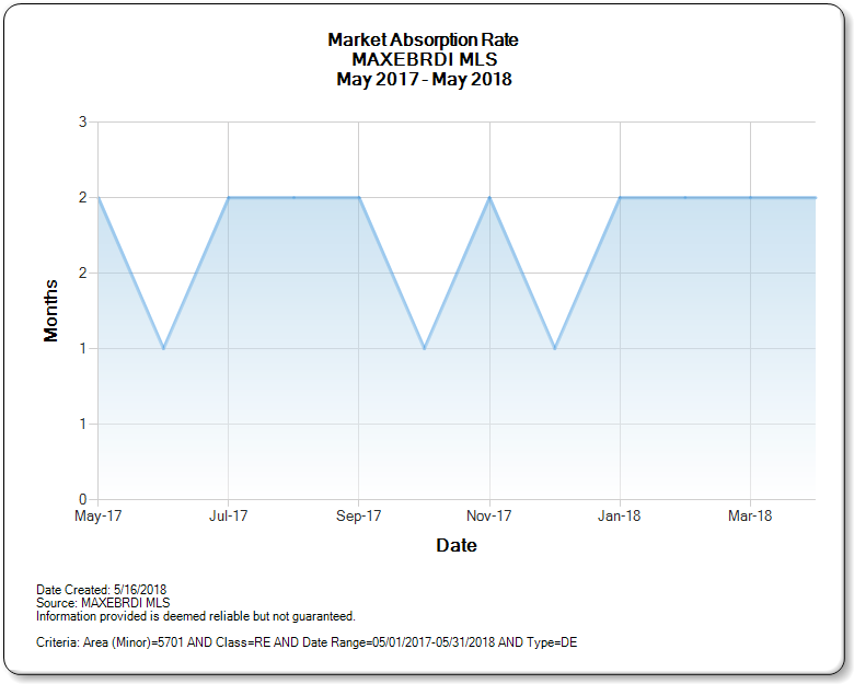 Concord CA Market Absorption Rate May 2017- 2018