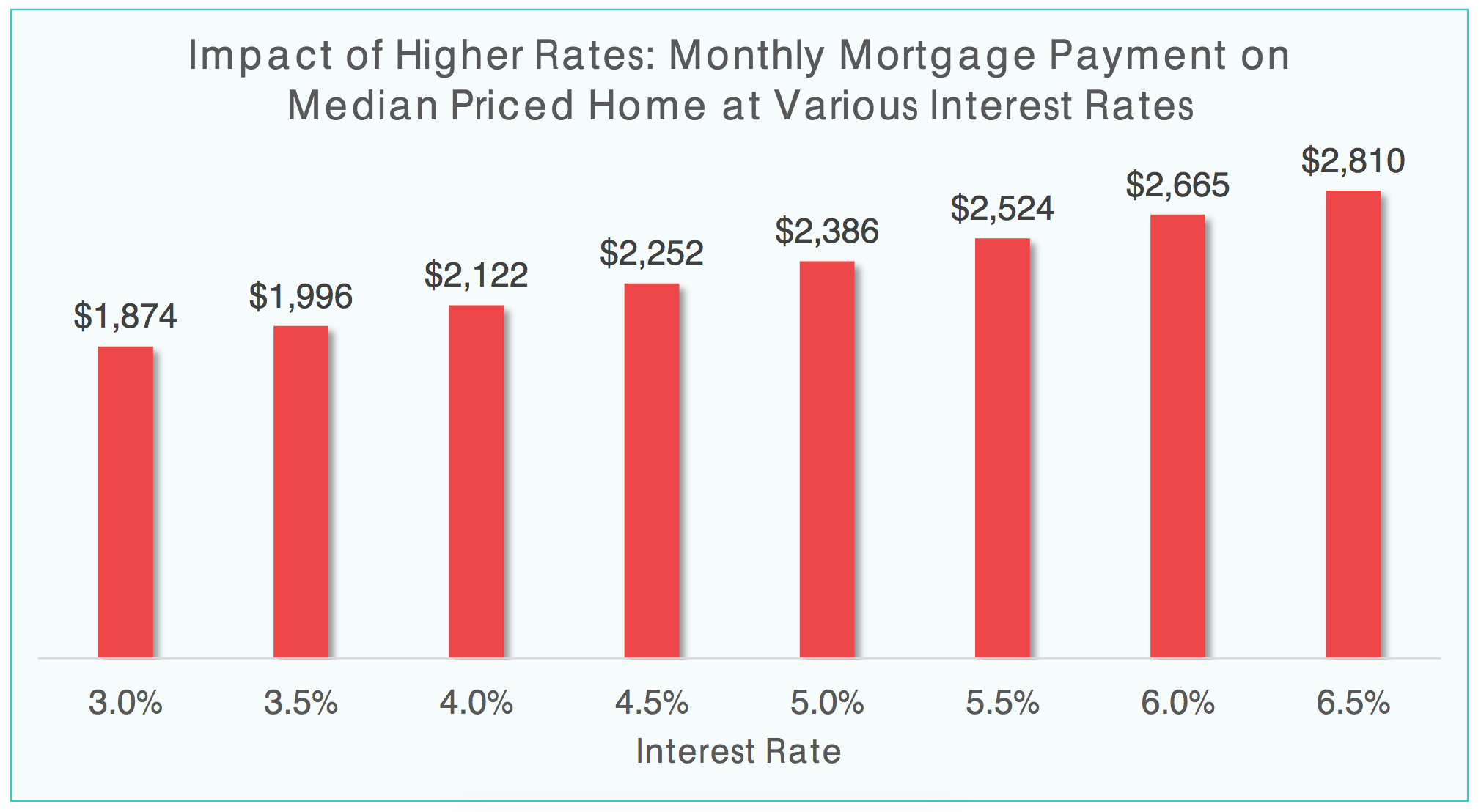 Impact of Higher Rages Monthly Mortgage Payment on Median Priced Home at Various Interest Rates