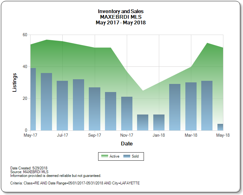 Lafayette_CA_2017-2018_Inventory_and_Sales