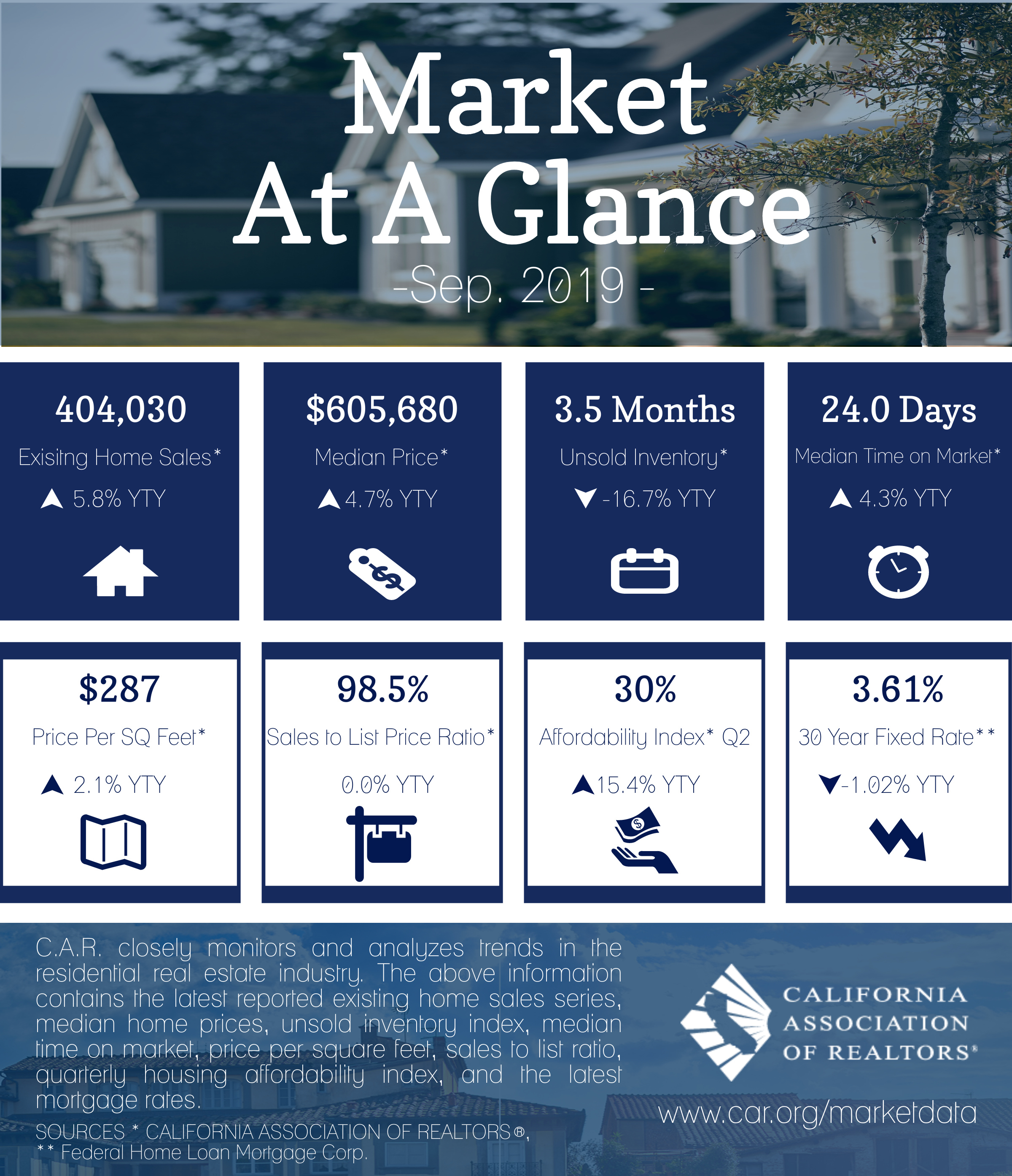 Market At A Glance September 2019