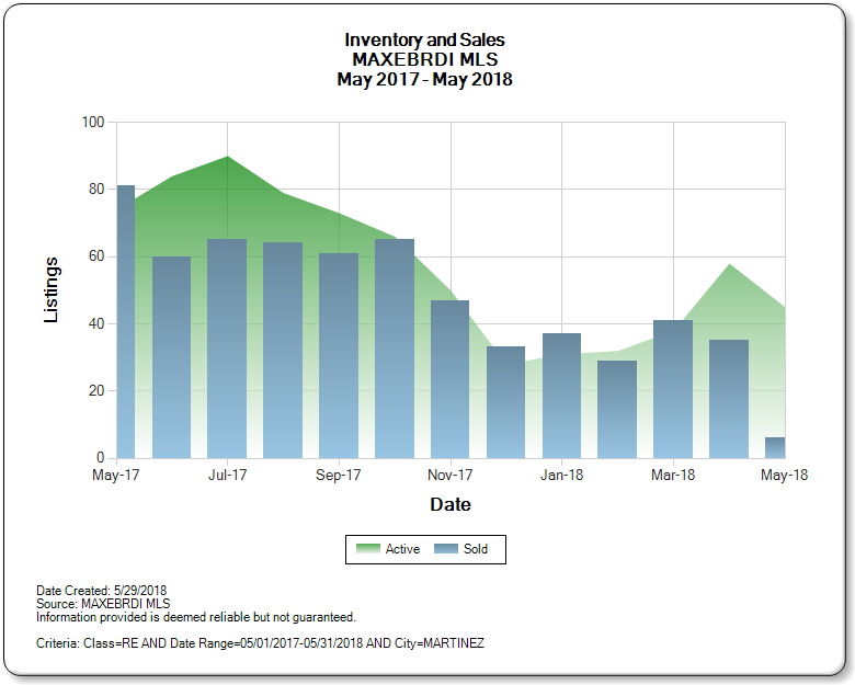 Martinez_CA_2017-2018_Inventory_and_Sales