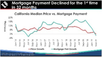 Mortgage Payment Declined for the 1st time in 32 months