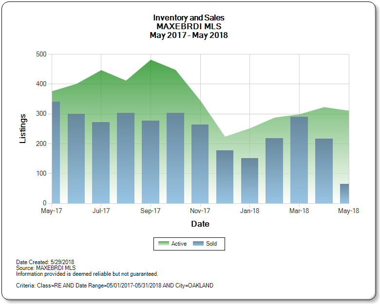 Oakland_CA_CA_2017-2018_Inventory_and_Sales