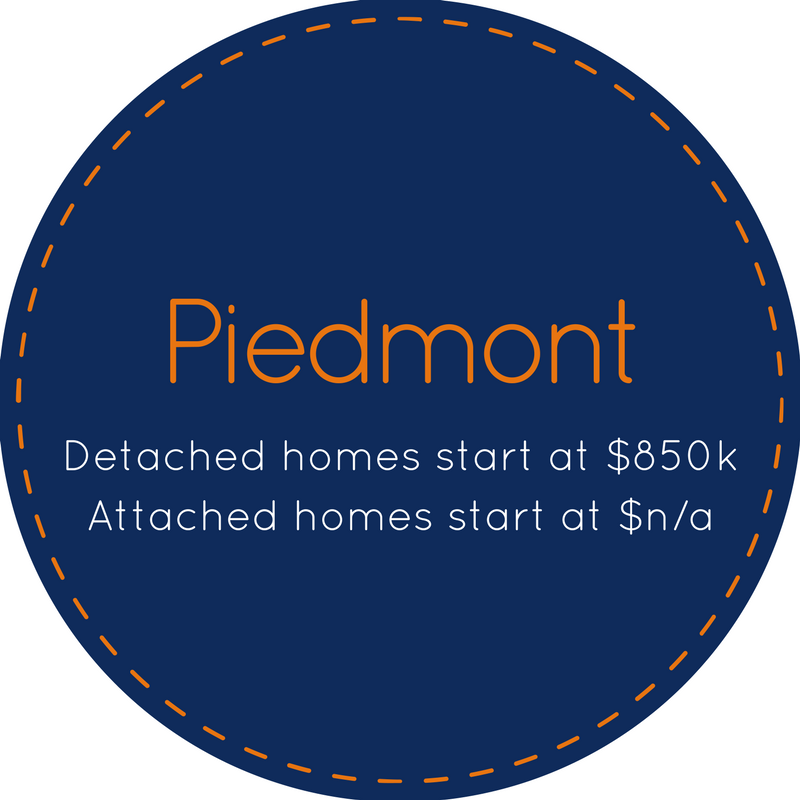 Neighborhood specific homes for sale in Piedmont CA