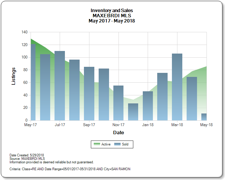 San_Ramon_CA_2017-2018_Inventory_and_Sales