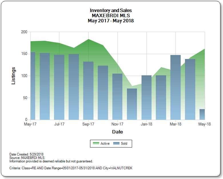 Walnut_Creek_CA_2017-2018_Inventory_and_Sales