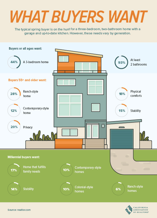 What buyers are looking for.  Where's the X generation in this infographic?