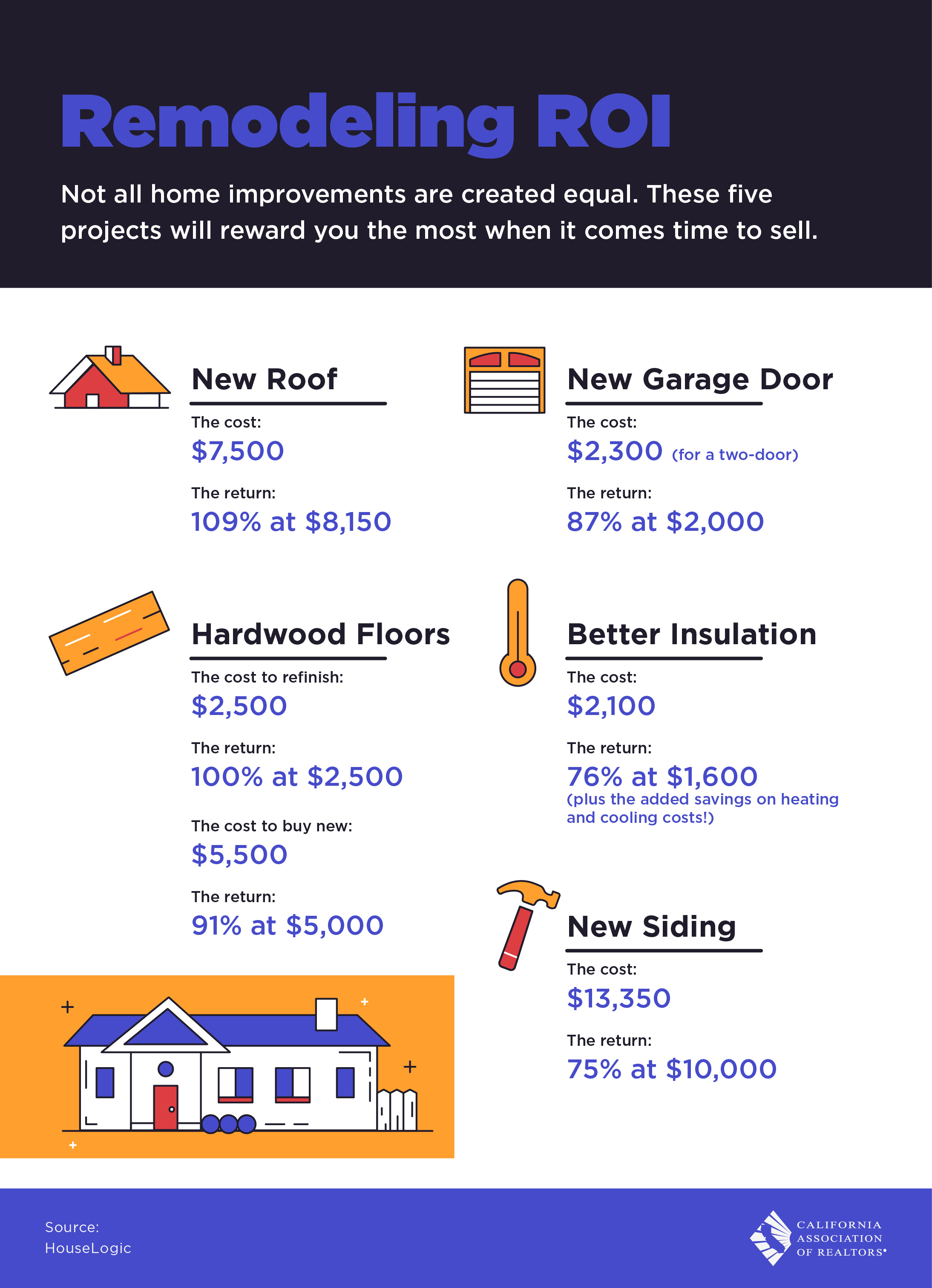 Remodeling ROI