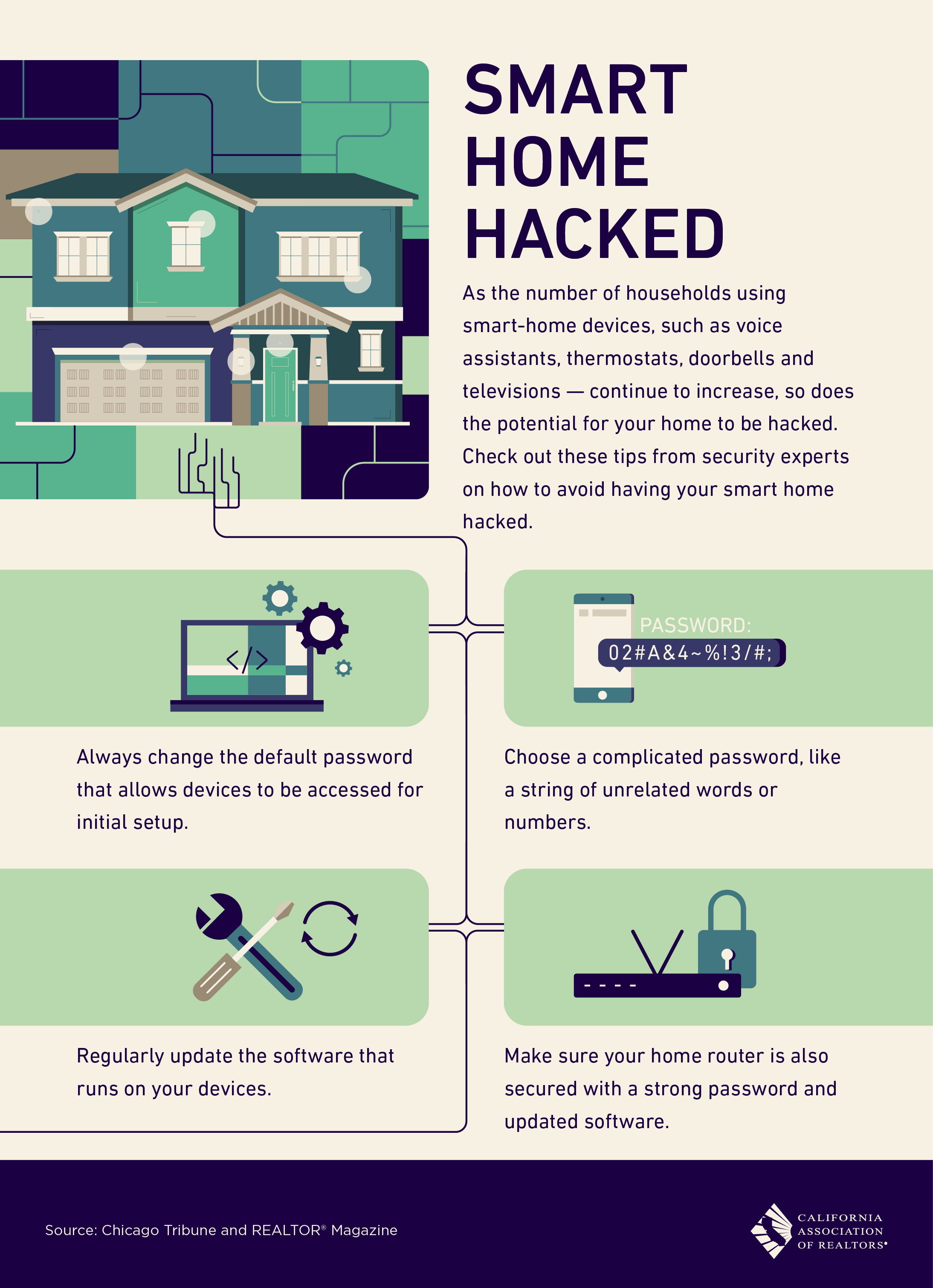 How likely is it that your smart home be hacked?
