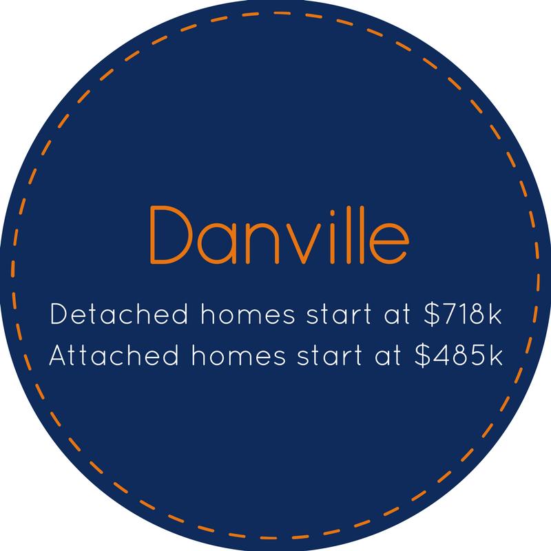 Neighborhood specific homes for sale in Danville CA