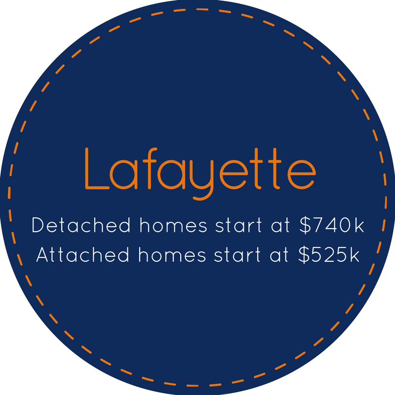 Neighborhood specific homes for sale in Lafayette CA